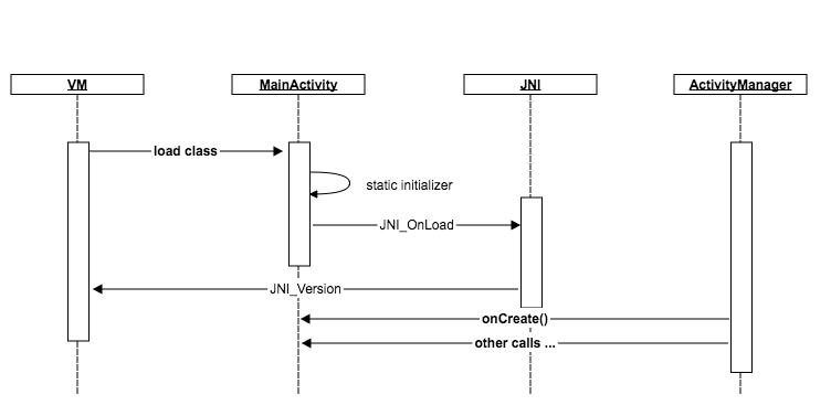 JNI_OnLoad Sequence